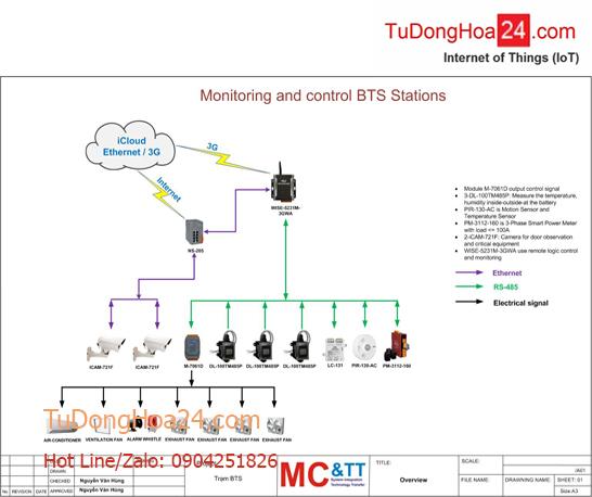 Hệ thống giám sát và điều khiển nhiệt độ trạm BTS không người trực cho Viettel, Mobifone, Vinaphone