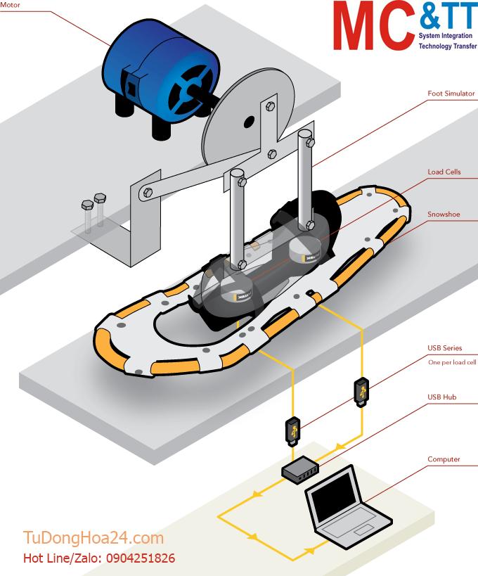 Ứng dụng của cảm biến đo mô men xoắn
